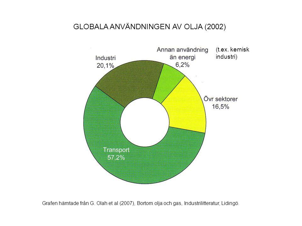 GLOBALA ANVÄNDNINGEN AV OLJA (2002)