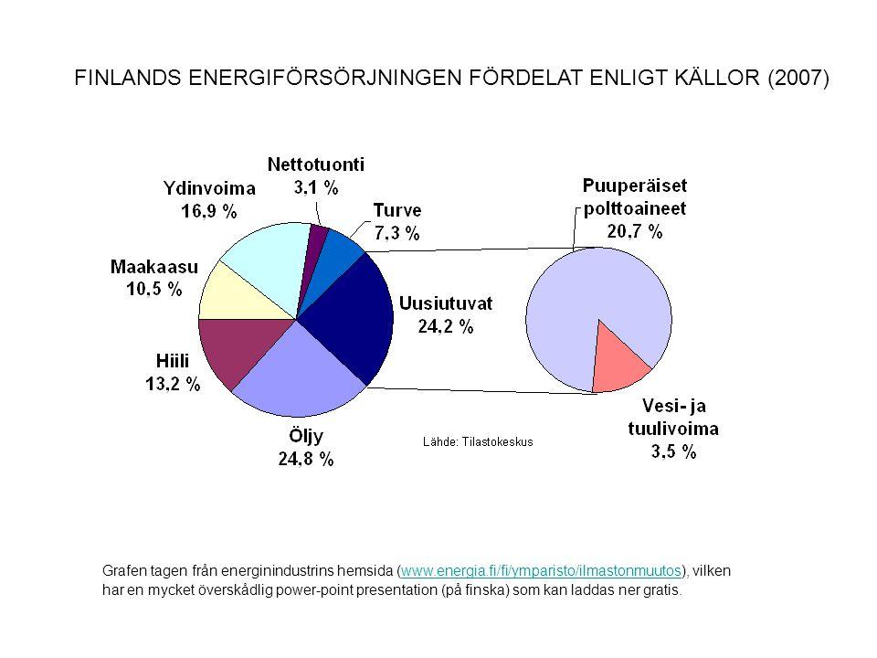 FINLANDS ENERGIFÖRSÖRJNINGEN FÖRDELAT ENLIGT KÄLLOR (2007)