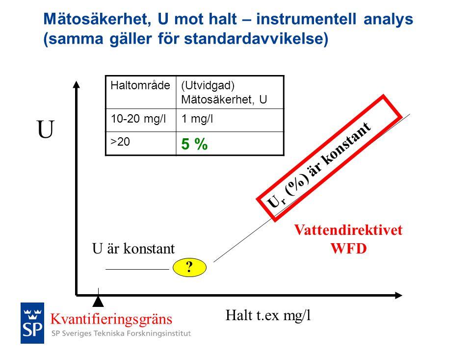 Mätosäkerhet, U mot halt – instrumentell analys (samma gäller för standardavvikelse)