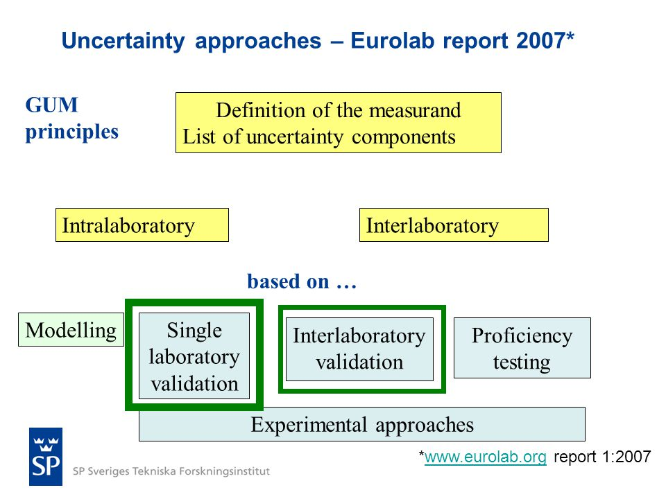 Uncertainty approaches – Eurolab report 2007*