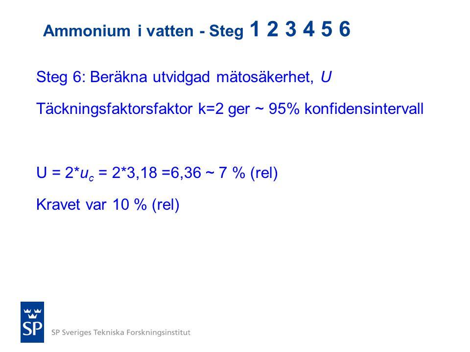 Ammonium i vatten - Steg 1 2 3 4 5 6