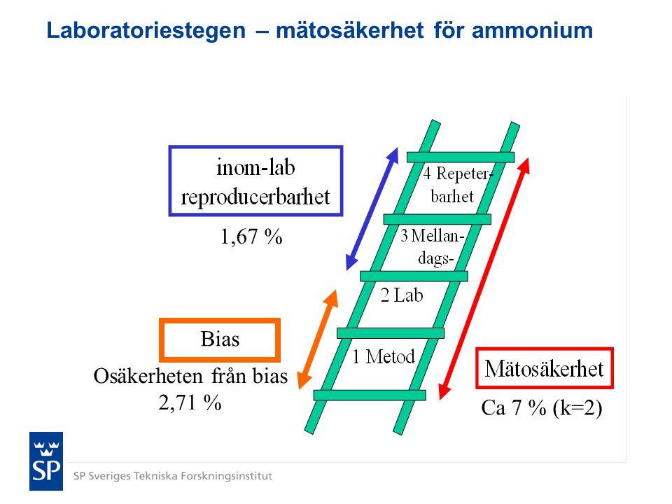 Laboratoriestegen – mätosäkerhet för ammonium