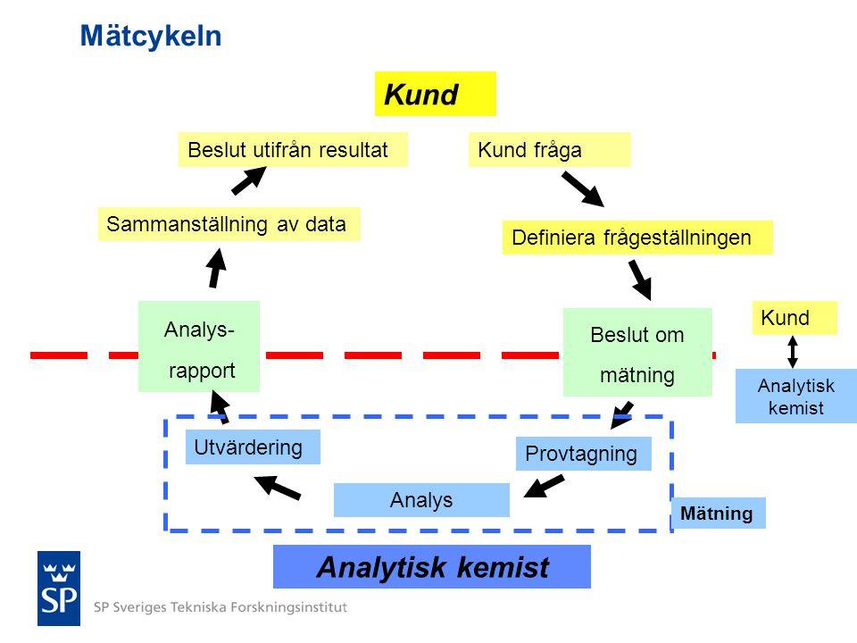 Mätcykeln Kund Analytisk kemist Beslut utifrån resultat Kund fråga