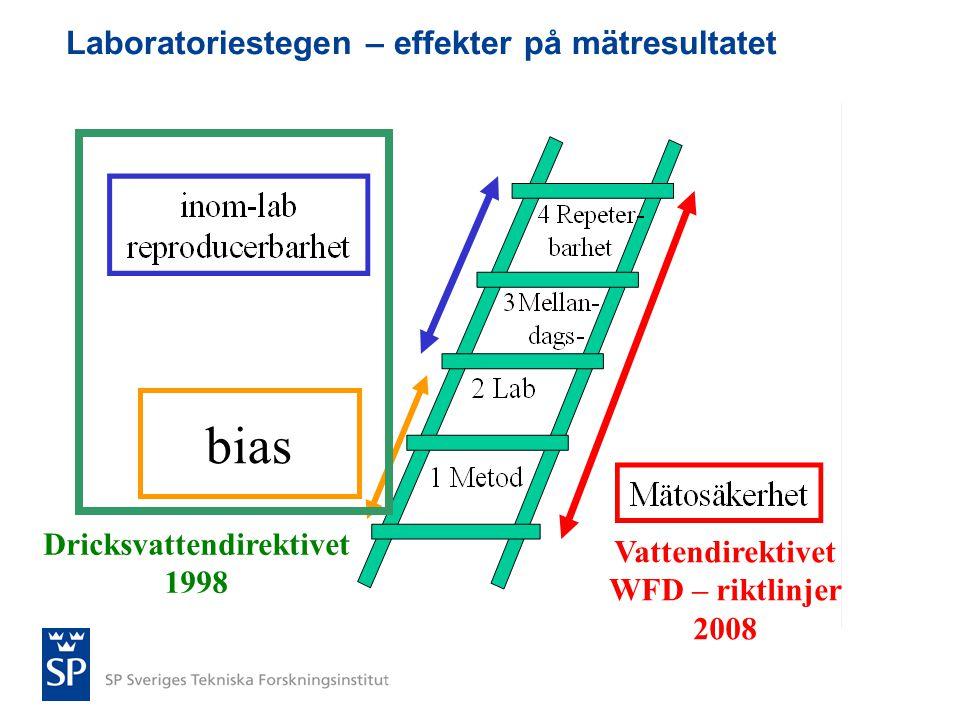 Laboratoriestegen – effekter på mätresultatet