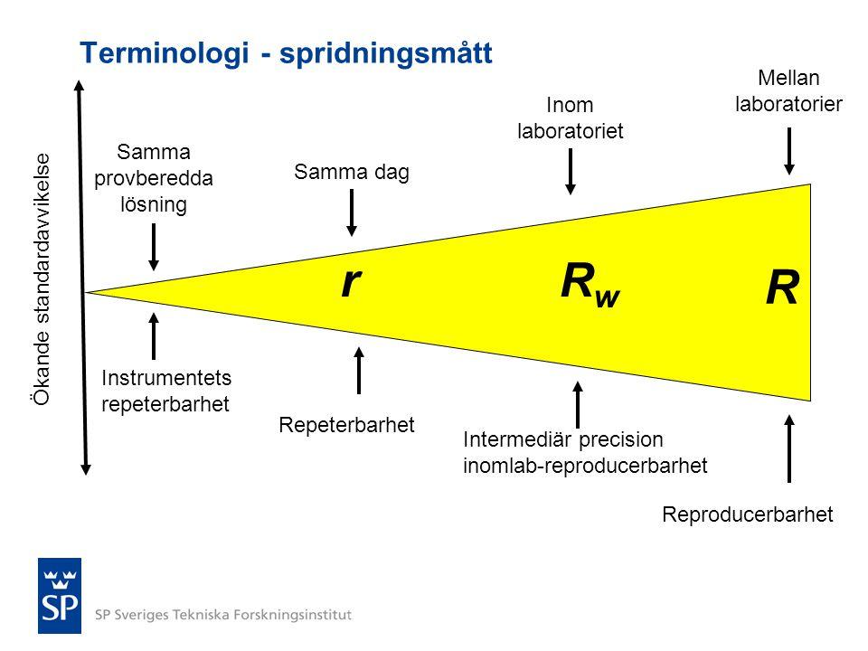 Terminologi - spridningsmått