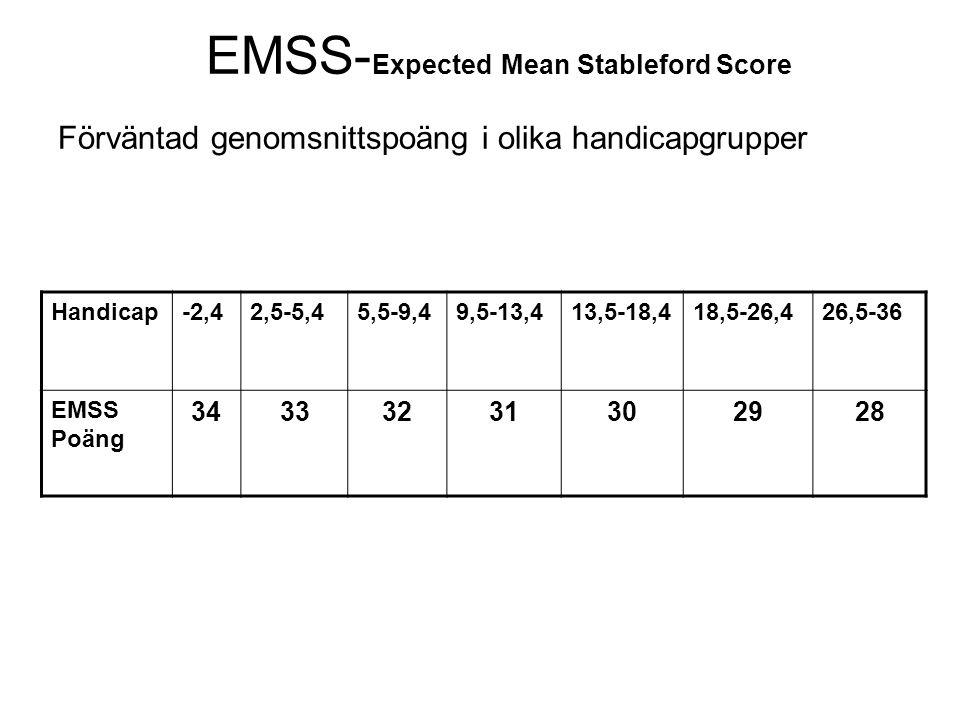 EMSS-Expected Mean Stableford Score Förväntad genomsnittspoäng i olika handicapgrupper