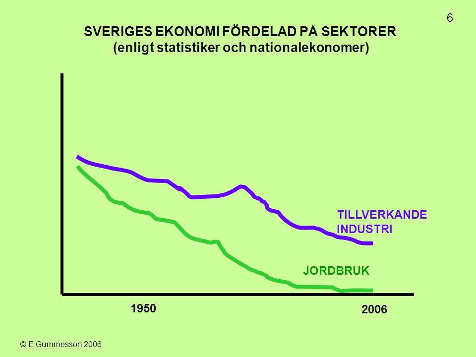 SVERIGES EKONOMI FÖRDELAD PÅ SEKTORER