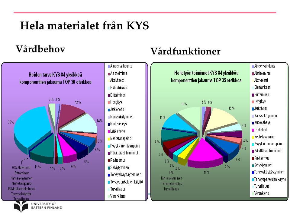 Hela materialet från KYS