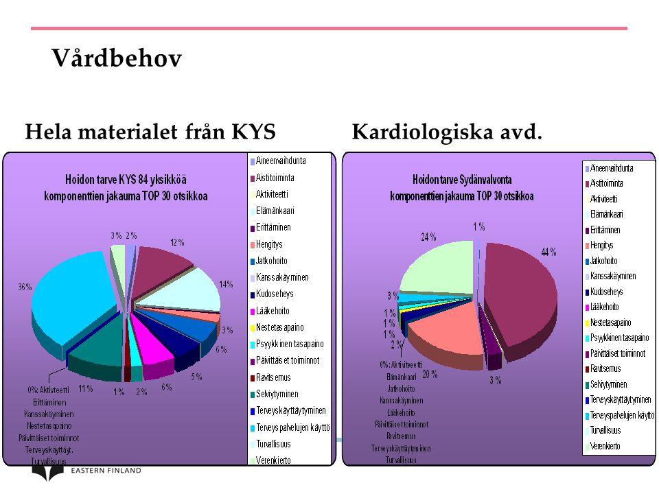 Vårdbehov Hela materialet från KYS Kardiologiska avd.