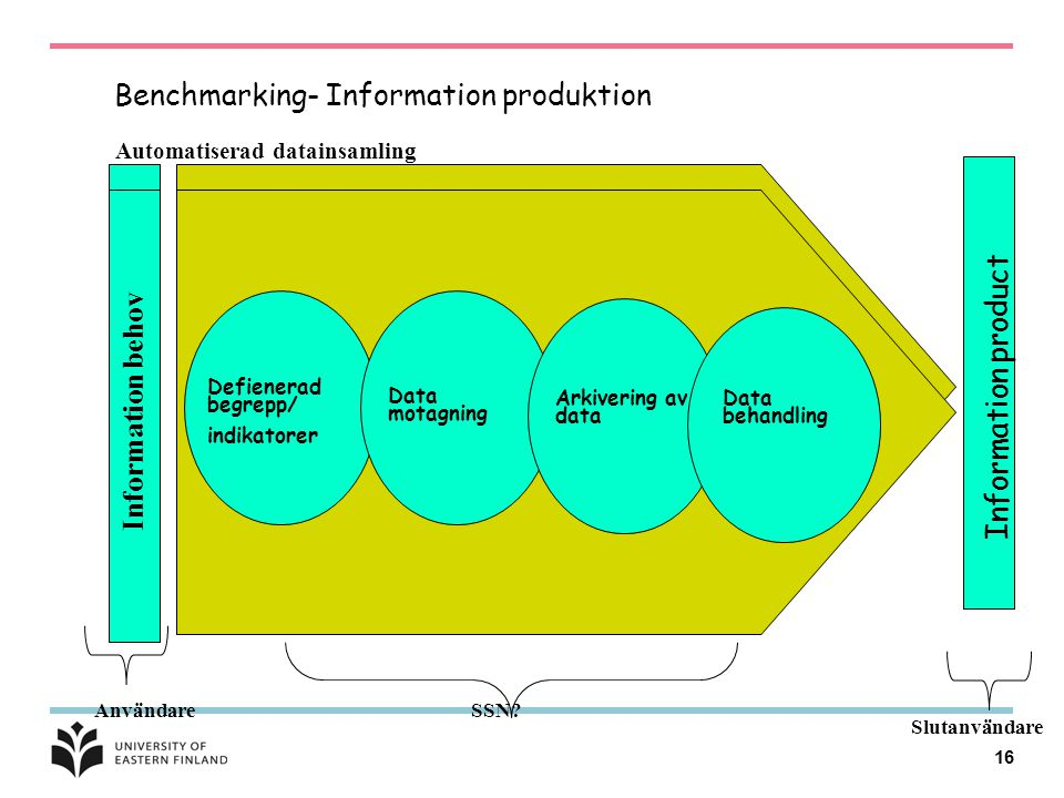 Benchmarking- Information produktion