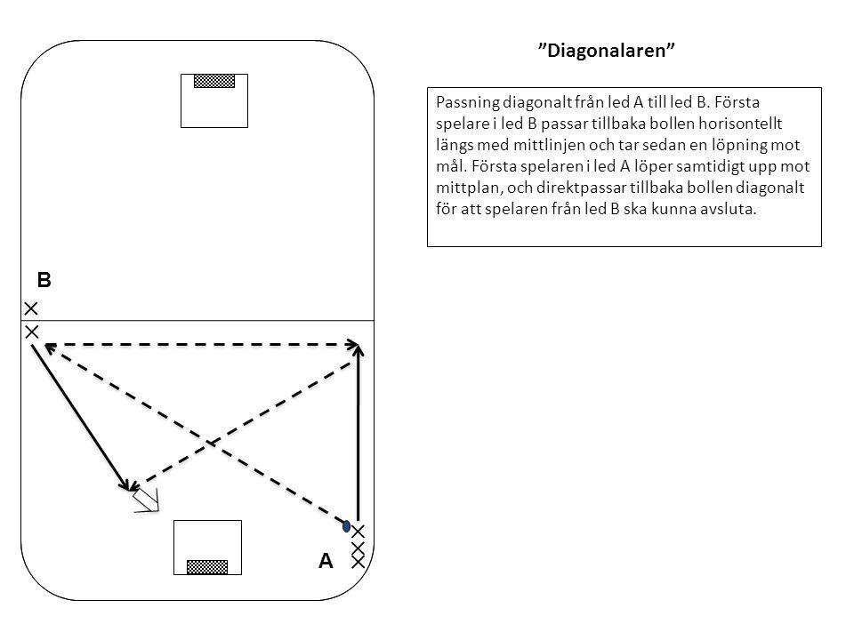 Diagonalaren