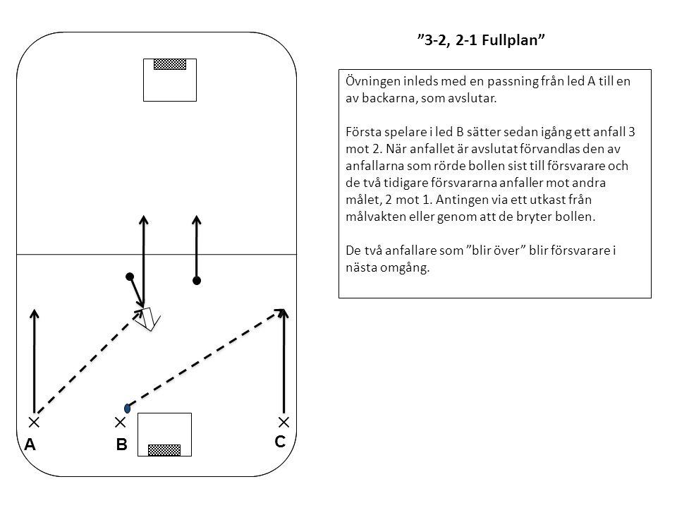3-2, 2-1 Fullplan Övningen inleds med en passning från led A till en av backarna, som avslutar.