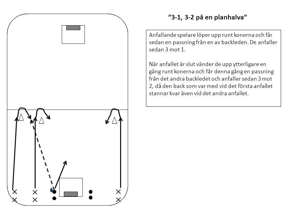 3-1, 3-2 på en planhalva Anfallande spelare löper upp runt konerna och får sedan en passning från en av backleden. De anfaller sedan 3 mot 1.