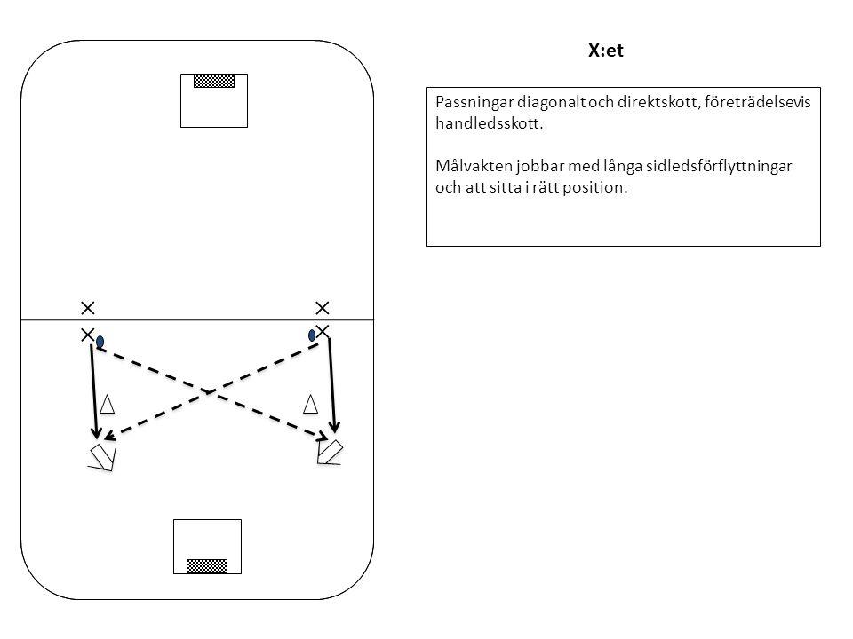 X:et Passningar diagonalt och direktskott, företrädelsevis handledsskott.