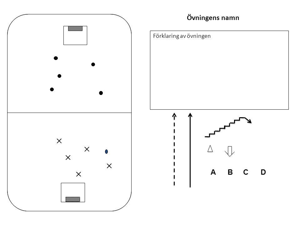 Övningens namn Förklaring av övningen Α B C D