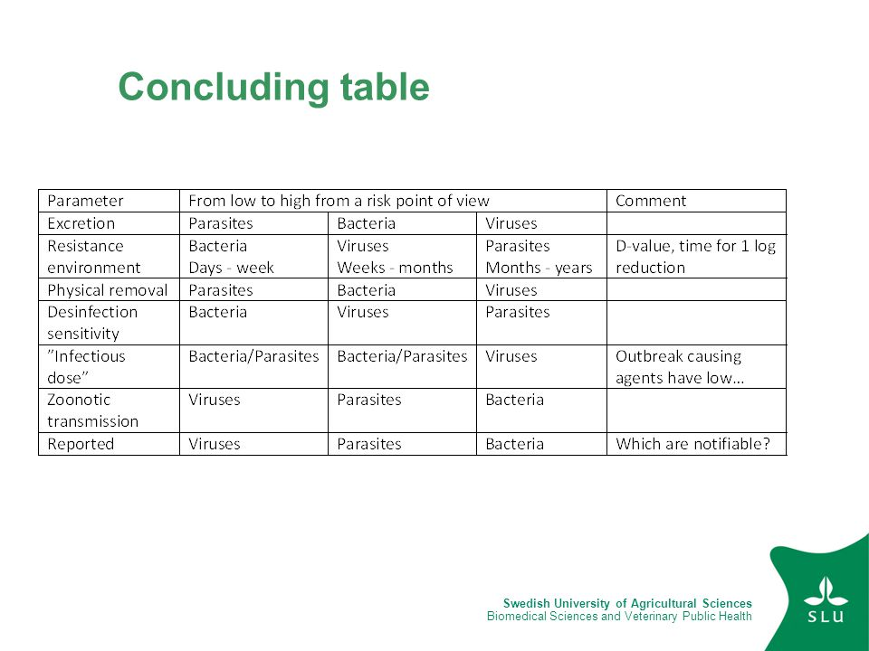 Concluding table