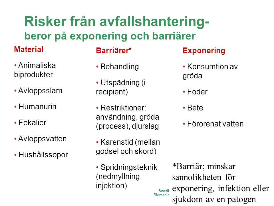 Risker från avfallshantering- beror på exponering och barriärer