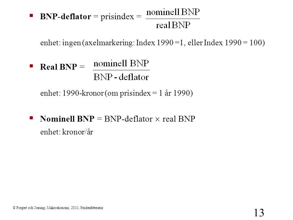 BNP-deflator = prisindex =