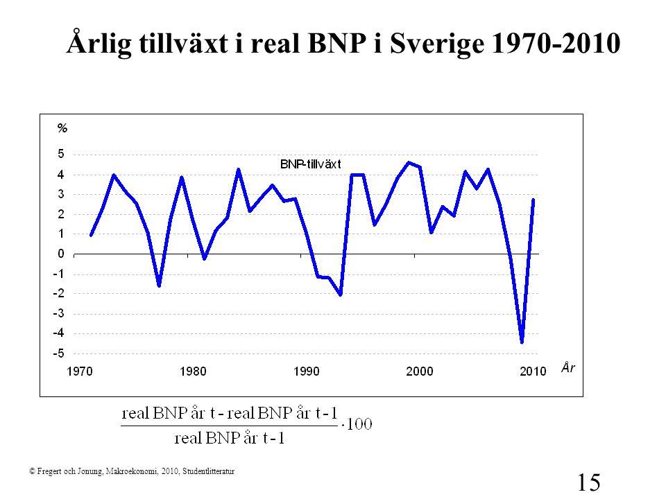 Årlig tillväxt i real BNP i Sverige 1970-2010