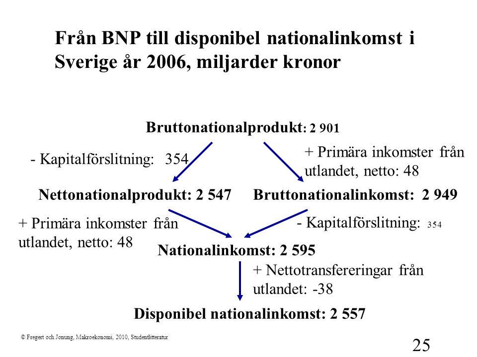 Från BNP till disponibel nationalinkomst i Sverige år 2006, miljarder kronor