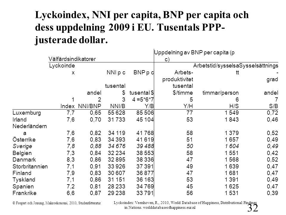 Lyckoindex, NNI per capita, BNP per capita och dess uppdelning 2009 i EU. Tusentals PPP-justerade dollar.