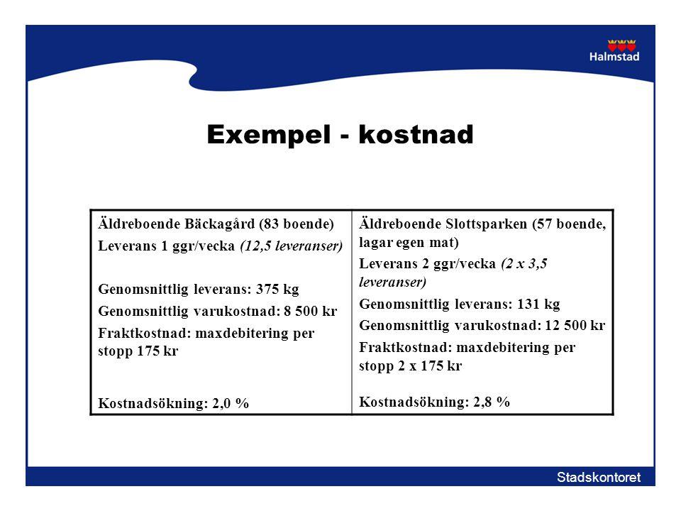 Exempel - kostnad Äldreboende Bäckagård (83 boende)