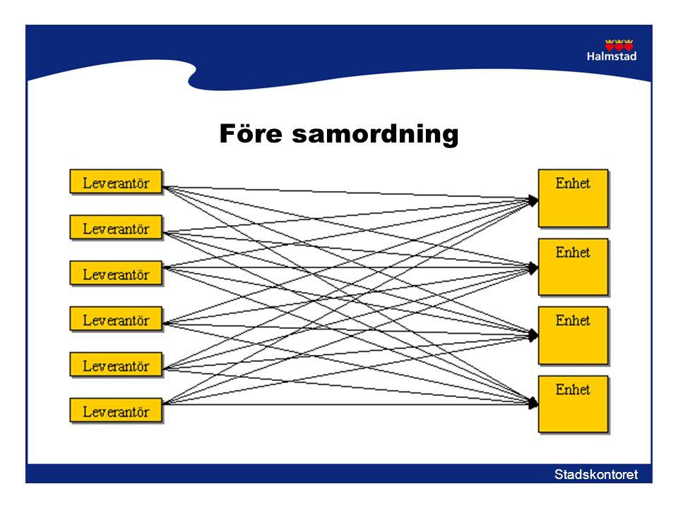 Före samordning Inga krav på fordon - miljö och säkerhet (stora, gamla)