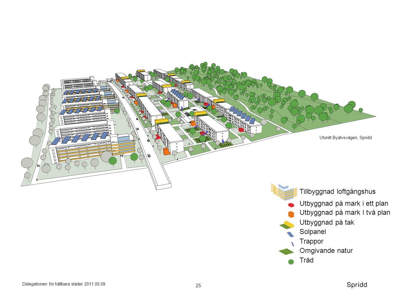 Möjlighet till olika tillägg, ny markplanering, energilösnignar och nya förhållningssätt till omgivande landskap