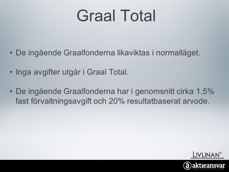 Graal Total De ingående Graalfonderna likaviktas i normalläget.