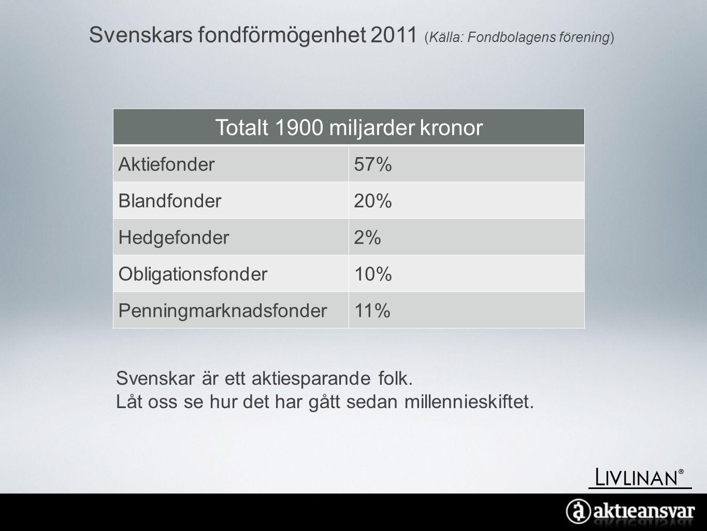 Svenskars fondförmögenhet 2011 (Källa: Fondbolagens förening)