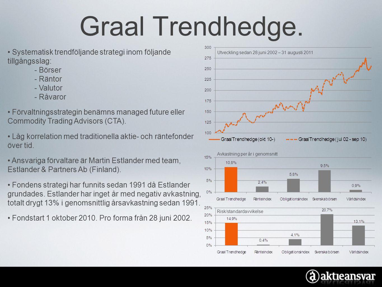 Graal Trendhedge. Systematisk trendföljande strategi inom följande tillgångsslag: - Börser. - Räntor.