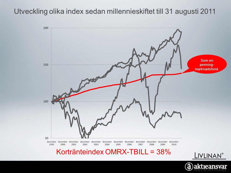 Utveckling olika index sedan millennieskiftet till 31 augusti 2011