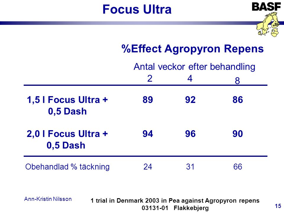 %Effect Agropyron Repens
