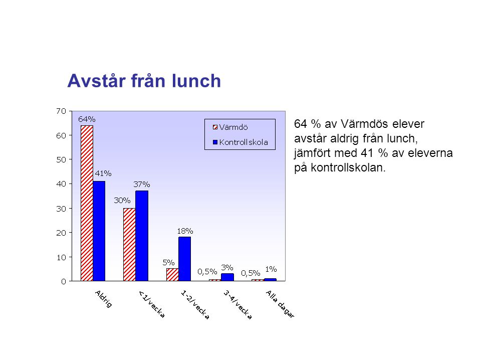 Avstår från lunch 64 % av Värmdös elever avstår aldrig från lunch, jämfört med 41 % av eleverna på kontrollskolan.