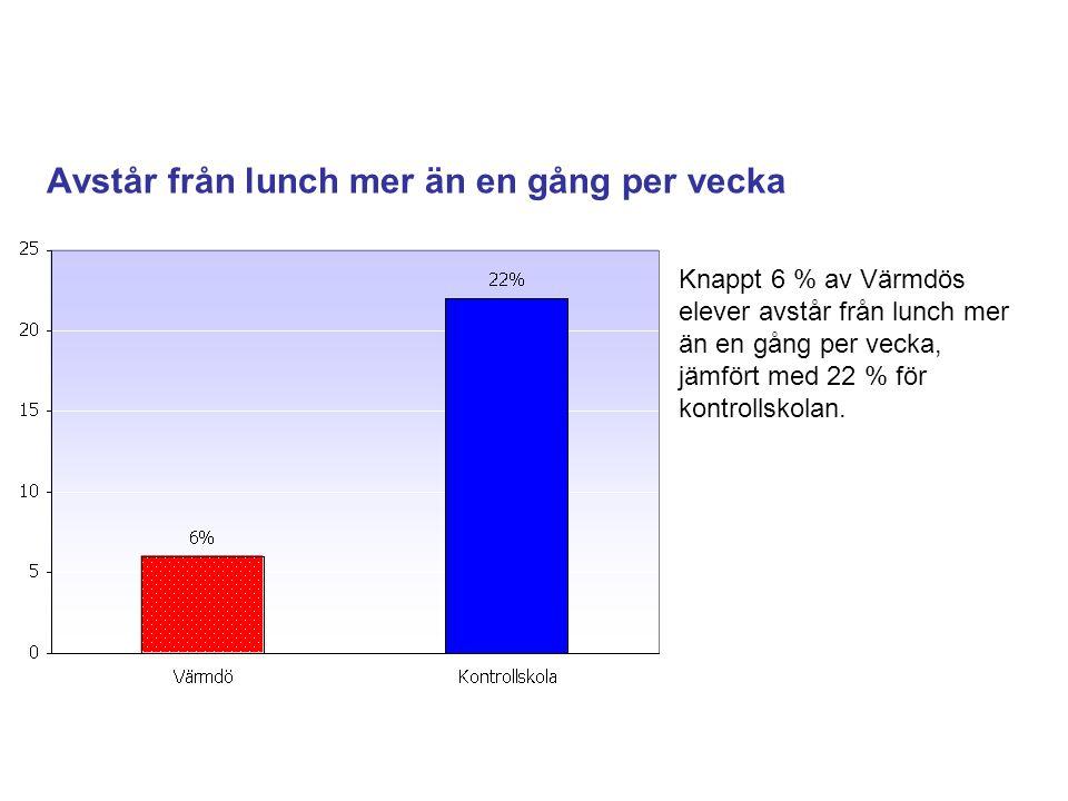 Avstår från lunch mer än en gång per vecka