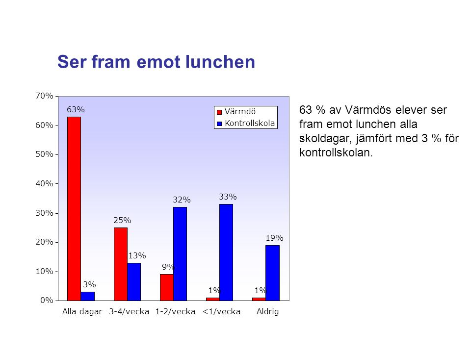 Ser fram emot lunchen 70% 63 % av Värmdös elever ser fram emot lunchen alla skoldagar, jämfört med 3 % för kontrollskolan.