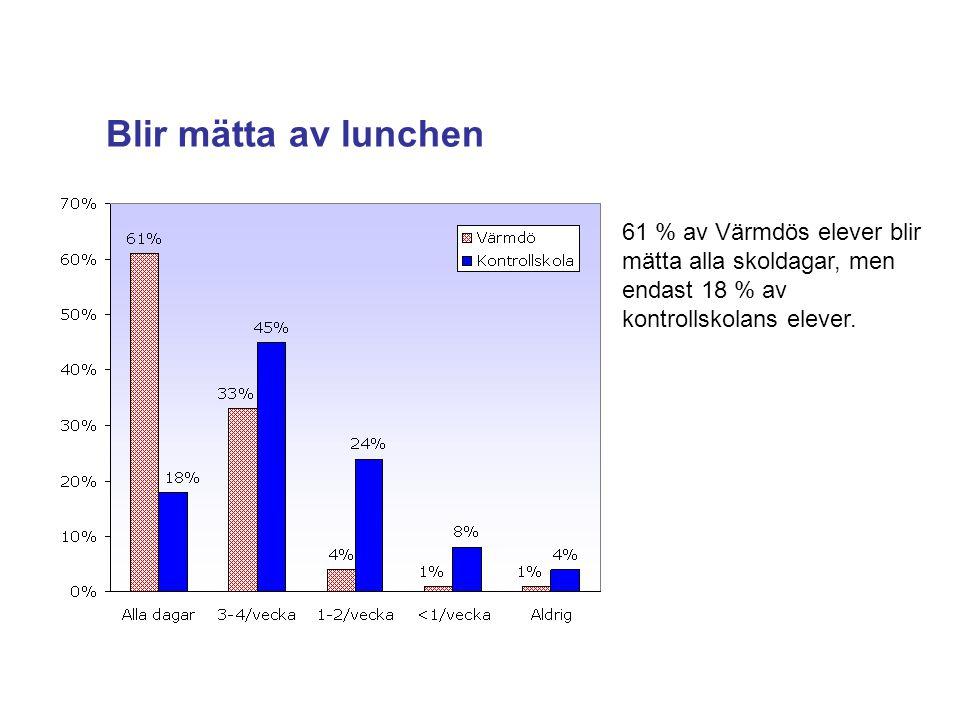 Blir mätta av lunchen 61 % av Värmdös elever blir mätta alla skoldagar, men endast 18 % av kontrollskolans elever.