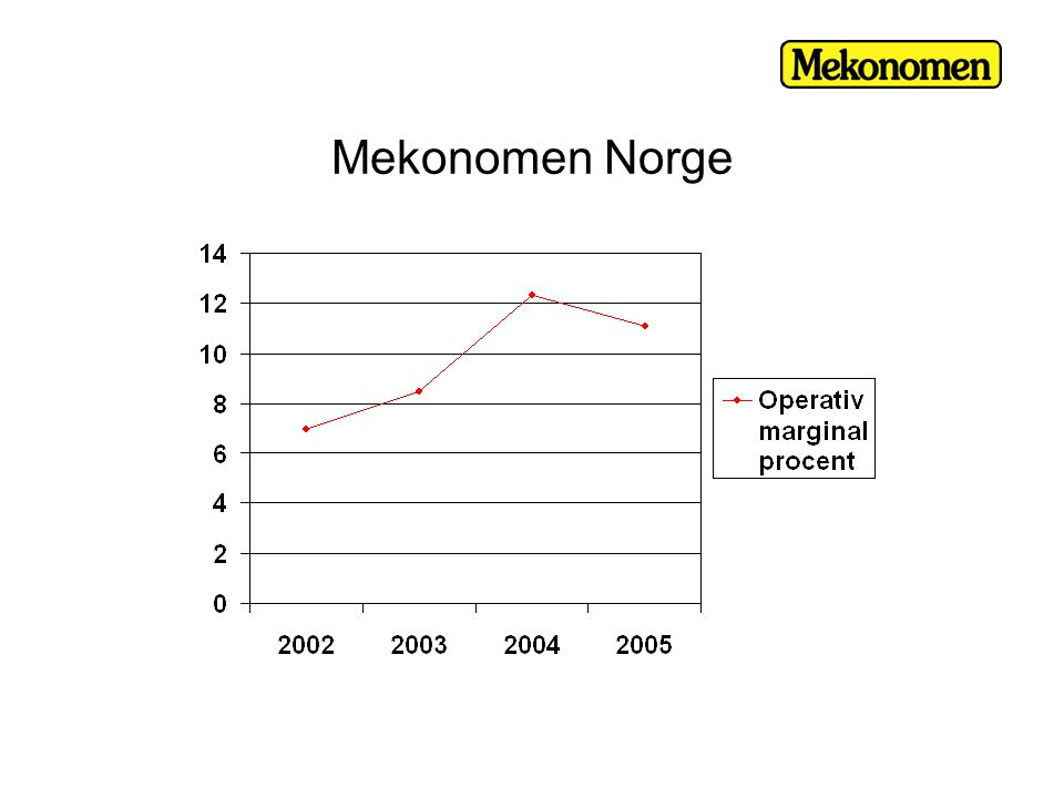 Mekonomen Norge