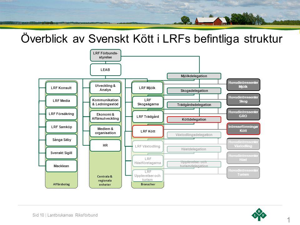 Överblick av Svenskt Kött i LRFs befintliga struktur