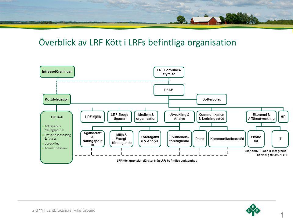 Överblick av LRF Kött i LRFs befintliga organisation