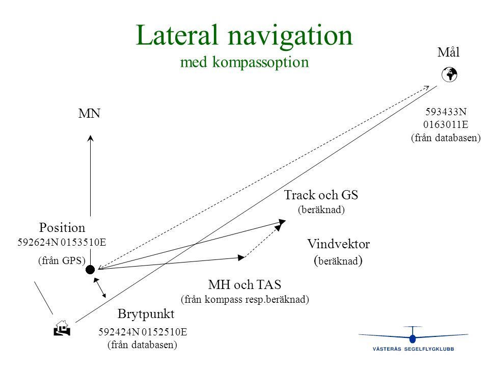 Lateral navigation med kompassoption