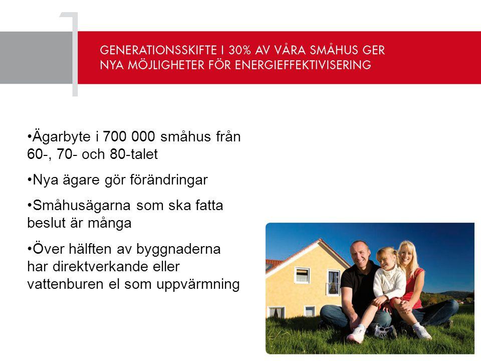 Ägarbyte i 700 000 småhus från 60-, 70- och 80-talet
