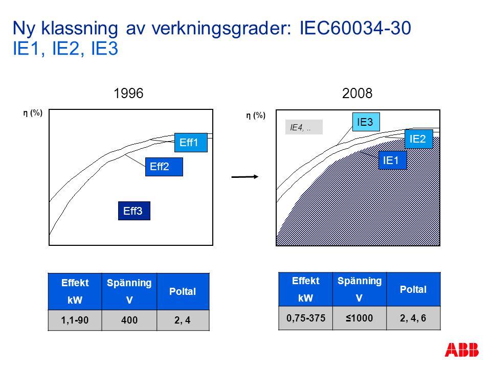 Ny klassning av verkningsgrader: IEC60034-30 IE1, IE2, IE3