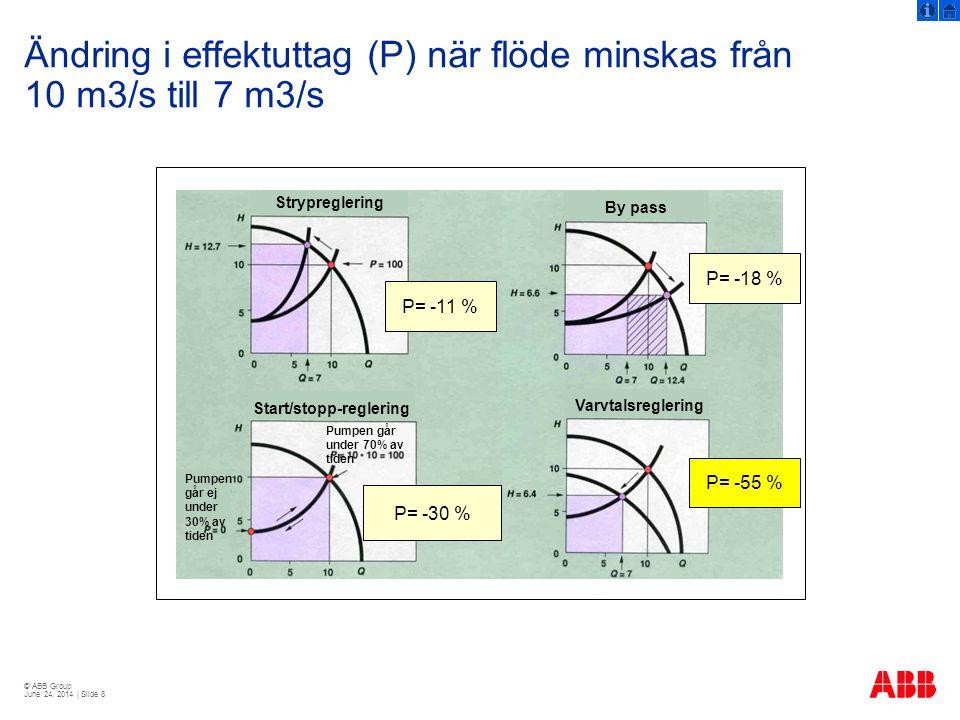 Ändring i effektuttag (P) när flöde minskas från 10 m3/s till 7 m3/s