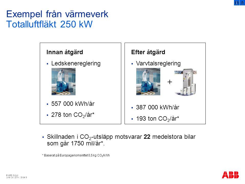 Exempel från värmeverk Totalluftfläkt 250 kW