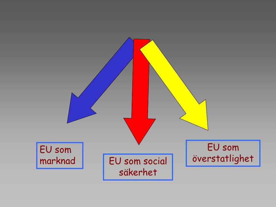 EU som överstatlighet EU som marknad EU som social säkerhet