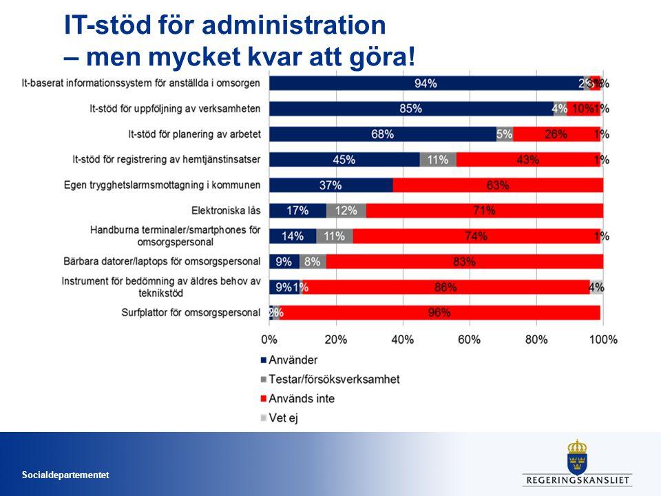 IT-stöd för administration – men mycket kvar att göra!