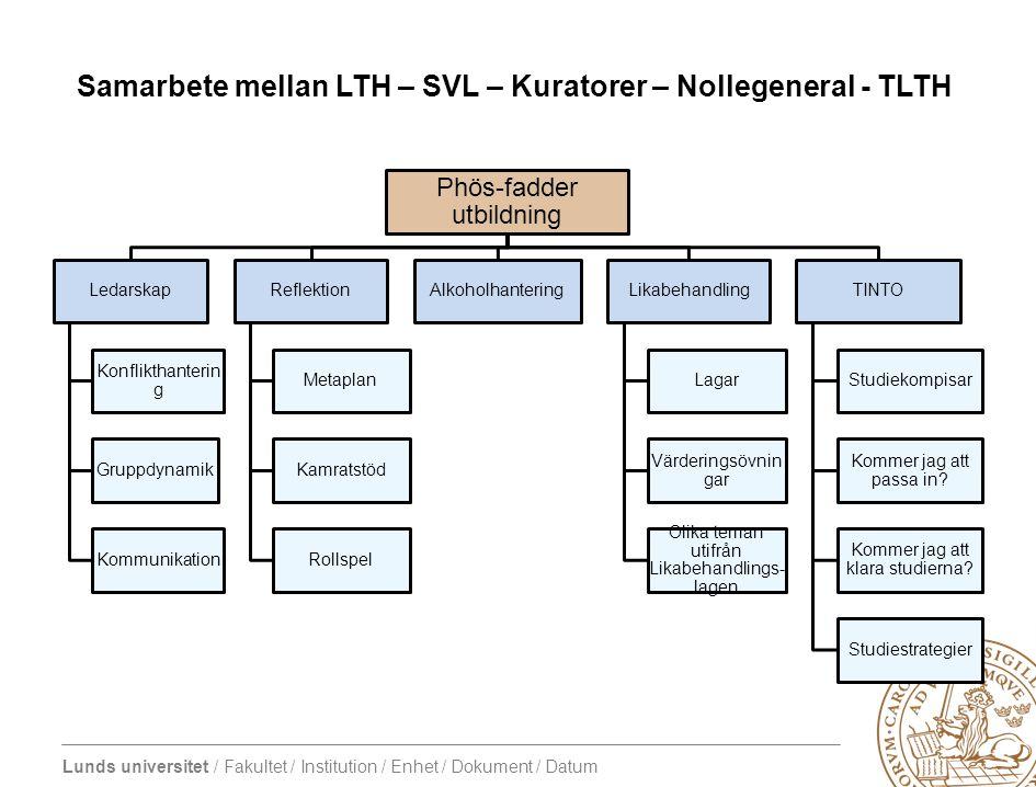 Samarbete mellan LTH – SVL – Kuratorer – Nollegeneral - TLTH