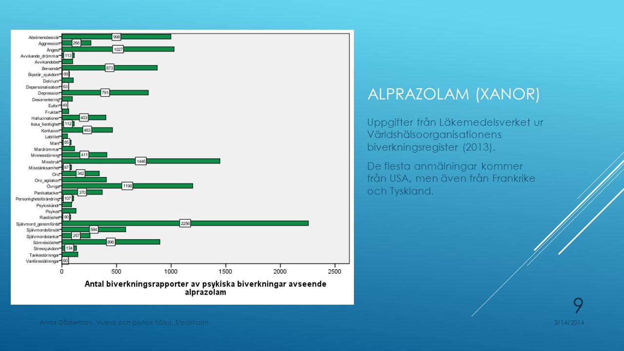 Alprazolam (Xanor) Uppgifter från Läkemedelsverket ur Världshälsoorganisationens biverkningsregister (2013).