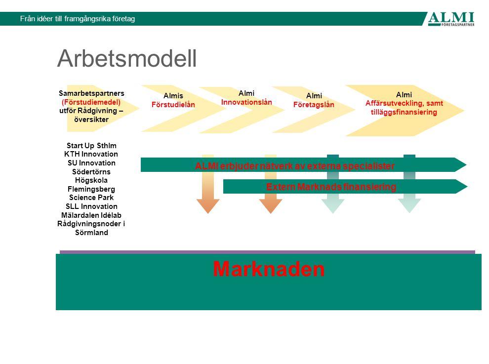Arbetsmodell Marknaden ALMI erbjuder nätverk av externa specialister